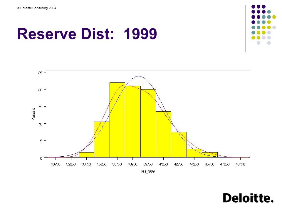 © Deloitte Consulting, 2004 51 Reserve Dist: 1999