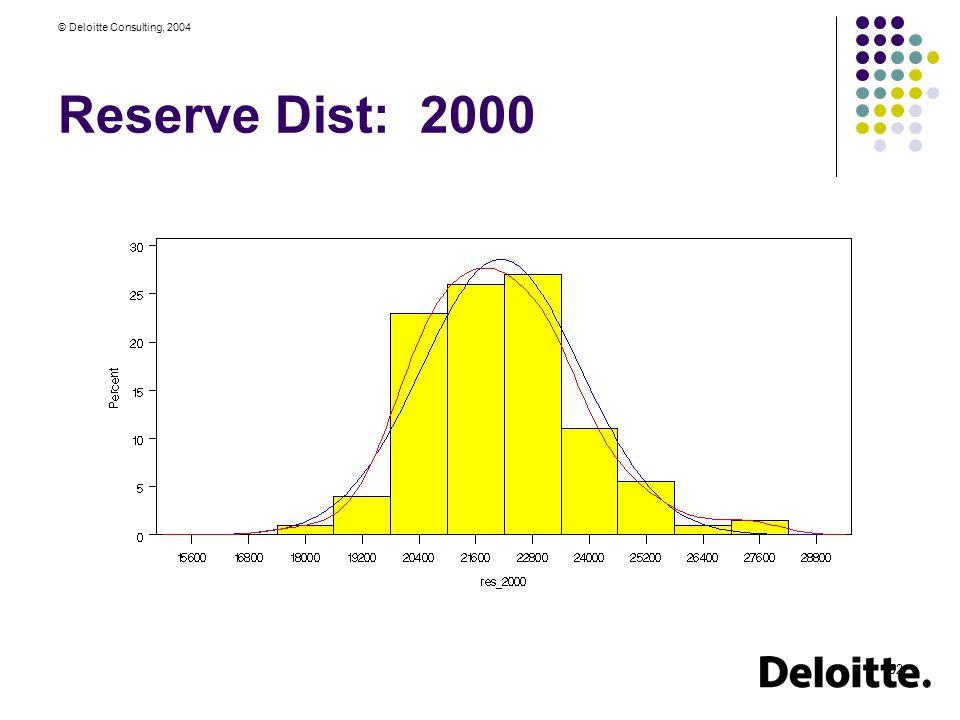 © Deloitte Consulting, 2004 52 Reserve Dist: 2000