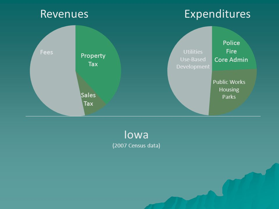 RevenuesExpenditures Property Tax Sales Tax Fees Police Fire Core Admin Public Works Housing Parks Utilities Use-Based Development Iowa (2007 Census data)