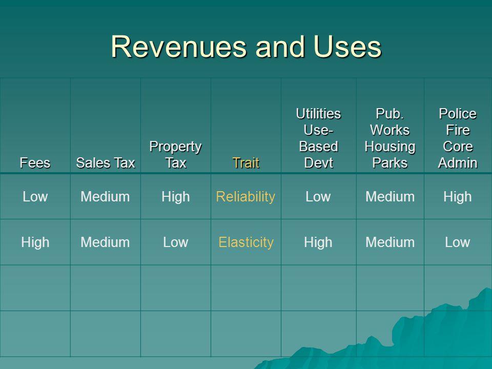 Revenues and Uses Fees Sales Tax Property Tax TraitUtilities Use- Based Devt Pub. Works HousingParksPoliceFire Core Admin LowMediumHighReliabilityLowM