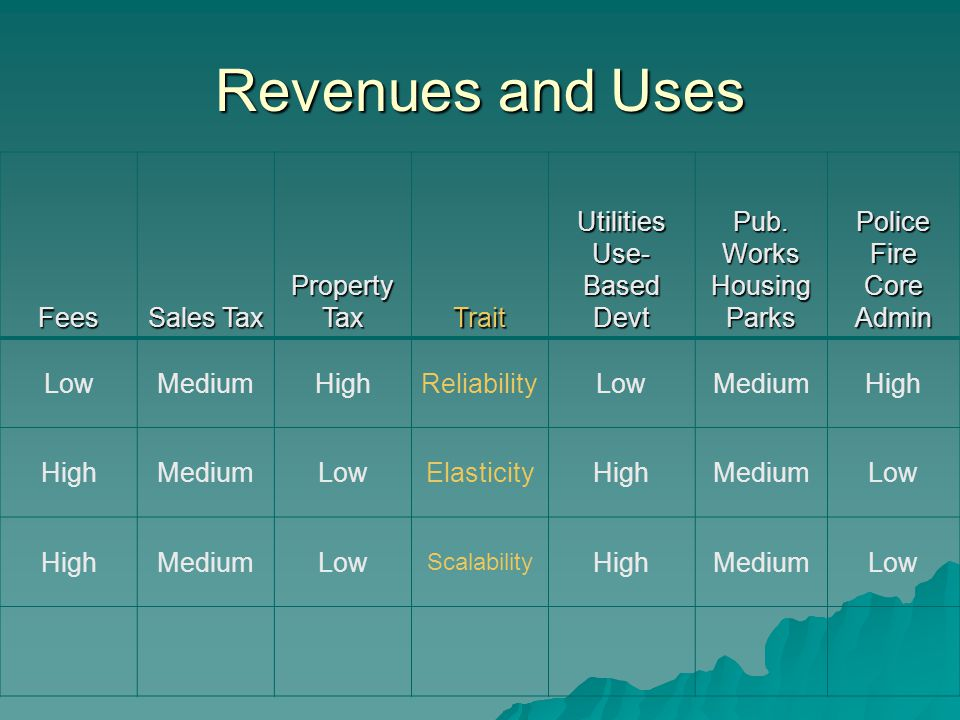 Revenues and Uses Fees Sales Tax Property Tax TraitUtilities Use- Based Devt Pub.