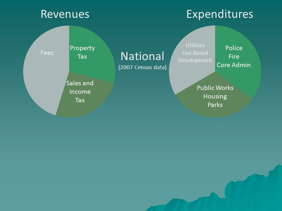 RevenuesExpenditures Property Tax Sales and Income Tax Fees Police Fire Core Admin Public Works Housing Parks Utilities Use-Based Development National