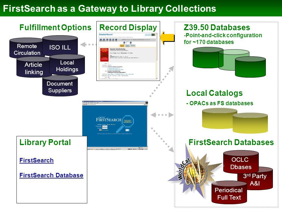 FirstSearch as a Gateway to Library Collections 3 rd Party A&I Periodical Full Text OCLC Dbases FirstSearch Databases Remote Circulation ISO ILL Docum