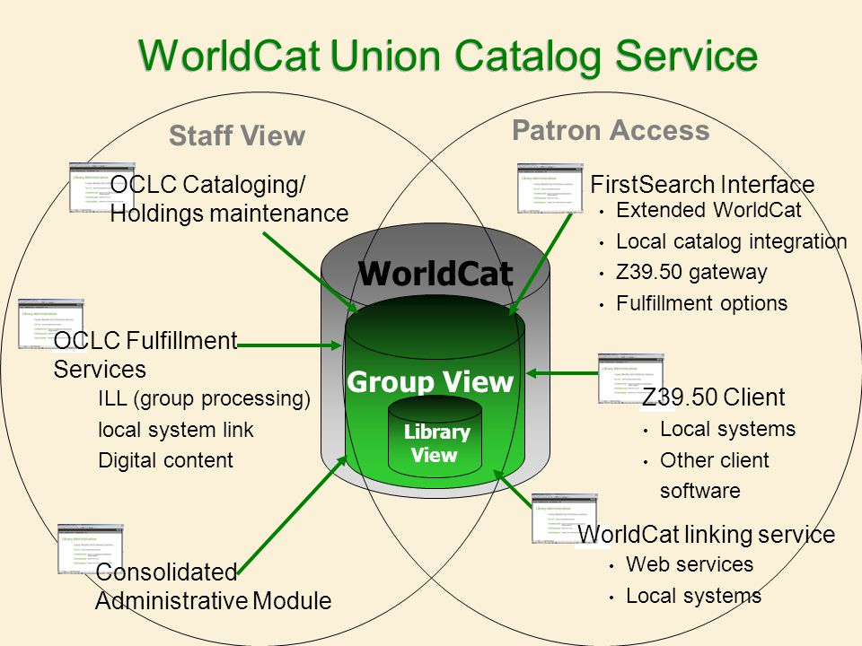 WorldCat WorldCat Union Catalog Service Group View Staff View Patron Access FirstSearch Interface Extended WorldCat Local catalog integration Z39.50 gateway Fulfillment options Z39.50 Client Local systems Other client software Library View WorldCat linking service Web services Local systems OCLC Cataloging/ Holdings maintenance OCLC Fulfillment Services ILL (group processing) local system link Digital content Consolidated Administrative Module