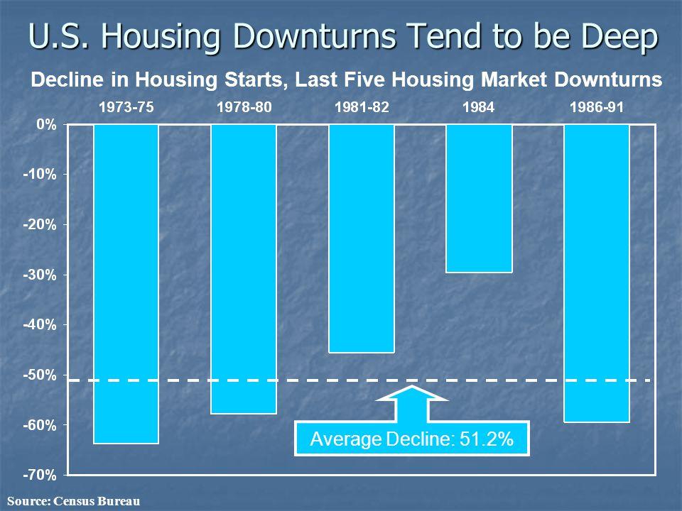 U.S. Housing Downturns Tend to be Deep Decline in Housing Starts, Last Five Housing Market Downturns Source: Census Bureau Average Decline: 51.2%