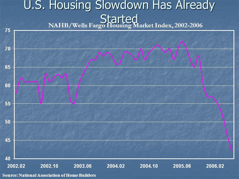 U.S. Housing Slowdown Has Already Started Source: National Association of Home Builders NAHB/Wells Fargo Housing Market Index, 2002-2006