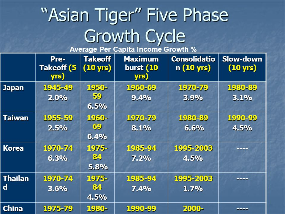 Asian Tiger Five Phase Growth Cycle Pre- Takeoff (5 yrs) Takeoff (10 yrs) Maximum burst (10 yrs) Consolidatio n (10 yrs) Slow-down (10 yrs) Japan1945-492.0% 1950- 59 6.5%1960-699.4%1970-793.9%1980-893.1% Taiwan1955-592.5% 1960- 69 6.4%1970-798.1%1980-89 6.6% 6.6%1990-994.5% Korea1970-746.3% 1975- 84 5.8% 5.8%1985-947.2%1995-20034.5%---- Thailan d 1970-743.6% 1975- 84 4.5%1985-947.4%1995-20031.7%---- China1975-794.1% 1980- 89 7.9%1990-998.6%2000-7.8%---- Average Per Capita Income Growth %