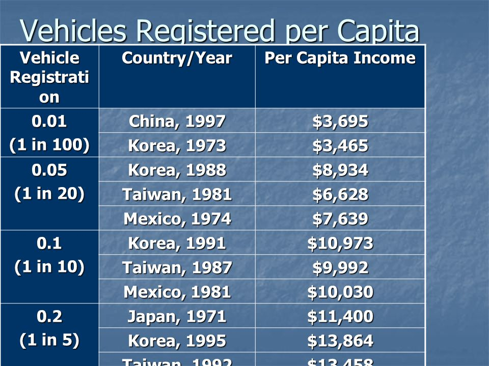 Vehicles Registered per Capita Vehicle Registrati on Country/Year Per Capita Income 0.01 (1 in 100) China, 1997 $3,695 Korea, 1973 $3,465 0.05 (1 in 20) Korea, 1988 $8,934 Taiwan, 1981 $6,628 Mexico, 1974 $7,639 0.1 (1 in 10) Korea, 1991 $10,973 Taiwan, 1987 $9,992 Mexico, 1981 $10,030 0.2 (1 in 5) Japan, 1971 $11,400 Korea, 1995 $13,864 Taiwan, 1992 $13,458