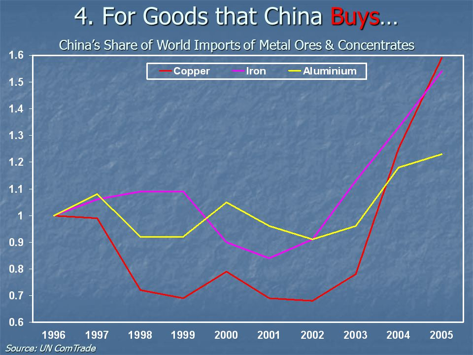 4. For Goods that China Buys… China's Share of World Imports of Metal Ores & Concentrates Source: UN ComTrade