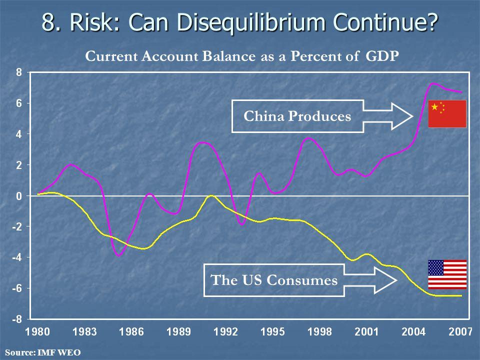 8. Risk: Can Disequilibrium Continue.