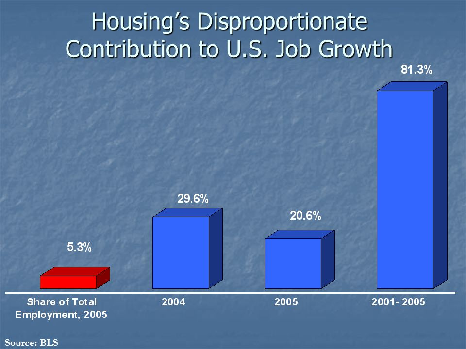 Housing's Disproportionate Contribution to U.S. Job Growth Source: BLS