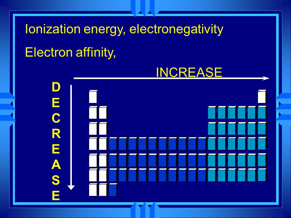 Ionization energy, electronegativity Electron affinity, DECREASEDECREASE INCREASE