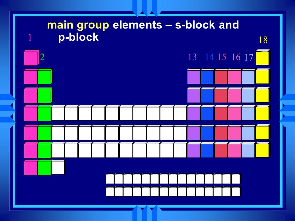 main group elements – s-block and p-block