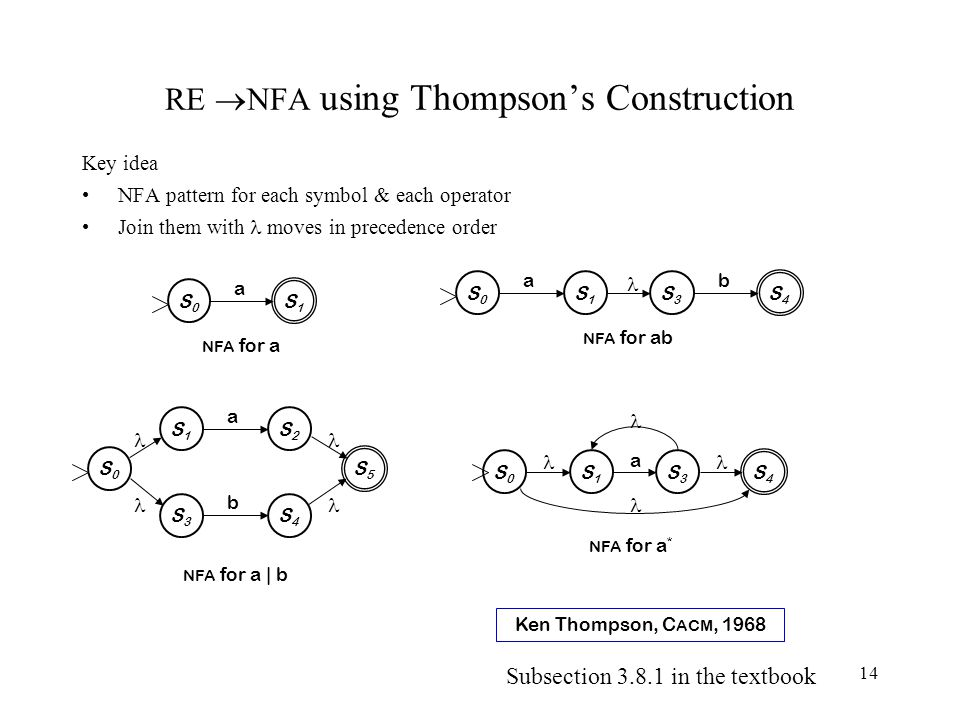 14 RE  NFA using Thompson's Construction Key idea NFA pattern for each symbol & each operator Join them with moves in precedence order S0S0 S1S1 a NFA for a S0S0 S1S1 a S3S3 S4S4 b NFA for ab NFA for a | b S0S0 S1S1 S2S2 a S3S3 S4S4 b S5S5 S0S0 S1S1 S3S3 S4S4 NFA for a * a Ken Thompson, C ACM, 1968 Subsection 3.8.1 in the textbook