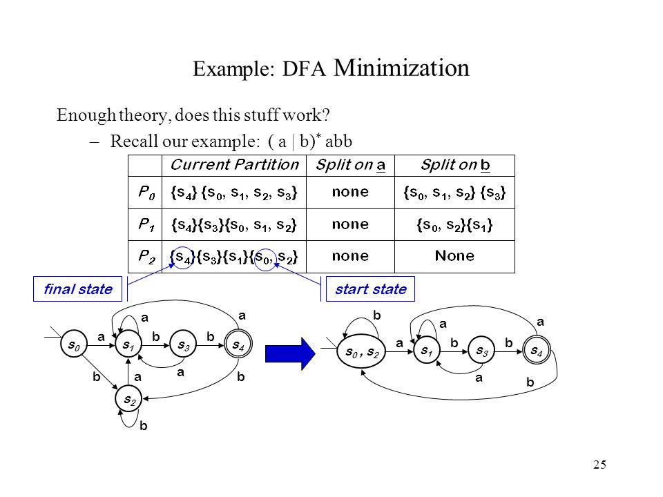 25 Example: DFA Minimization Enough theory, does this stuff work? –Recall our example: ( a | b) * abb s0s0 a s1s1 b s3s3 b s4s4 s2s2 a b b a a a b s 0