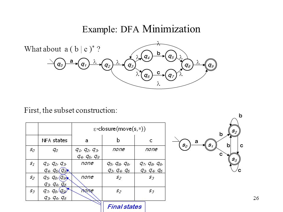 26 Example: DFA Minimization What about a ( b | c ) * ? First, the subset construction: q0q0 q1q1 a q4q4 q5q5 b q6q6 q7q7 c q3q3 q8q8 q2q2 q9q9 s3s3 s