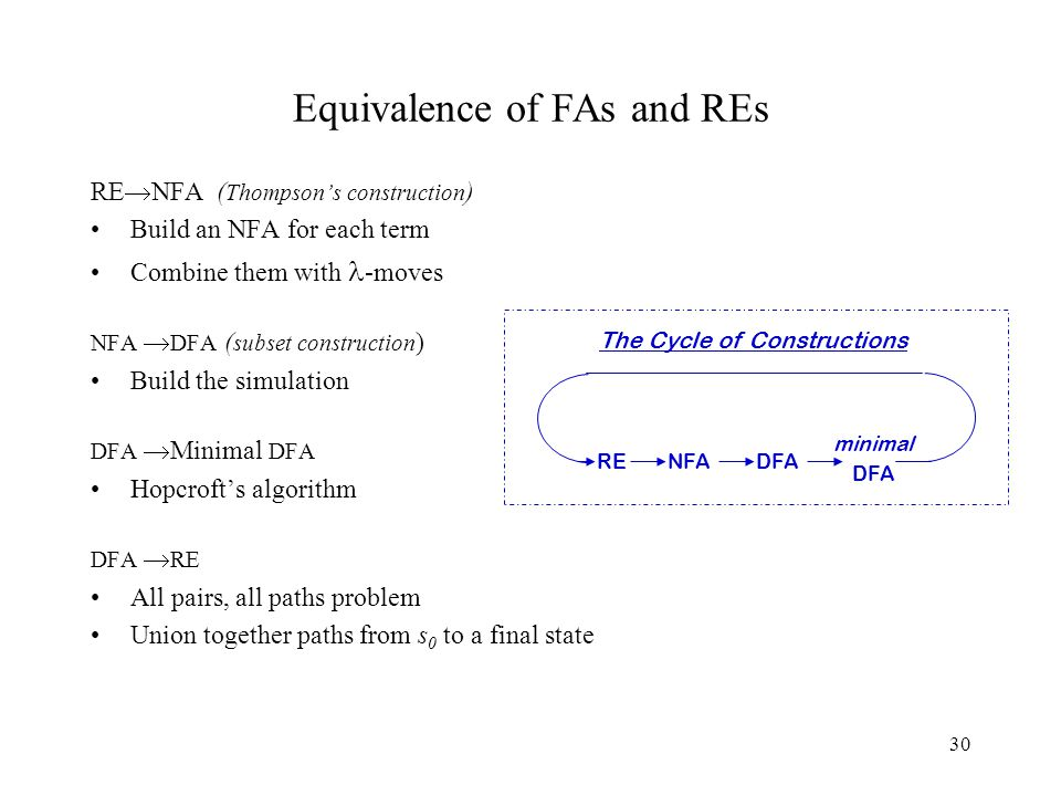 30 Equivalence of FAs and REs RE  NFA ( Thompson's construction ) Build an NFA for each term Combine them with -moves NFA  DFA ( subset construction