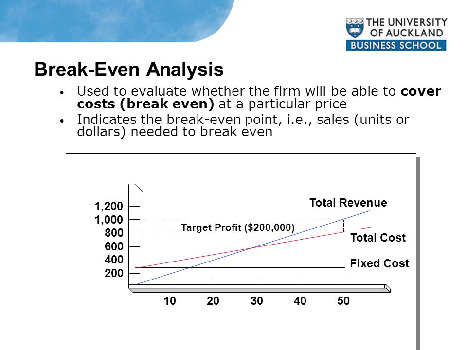 Break-Even Analysis Used to evaluate whether the firm will be able to cover costs (break even) at a particular price Indicates the break-even point, i.e., sales (units or dollars) needed to break even 200 400 600 800 1,000 1,200 1020304050 Total Revenue Total Cost Fixed Cost Target Profit ($200,000)