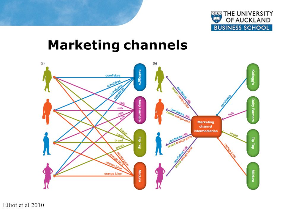 Marketing channels Elliot et al 2010
