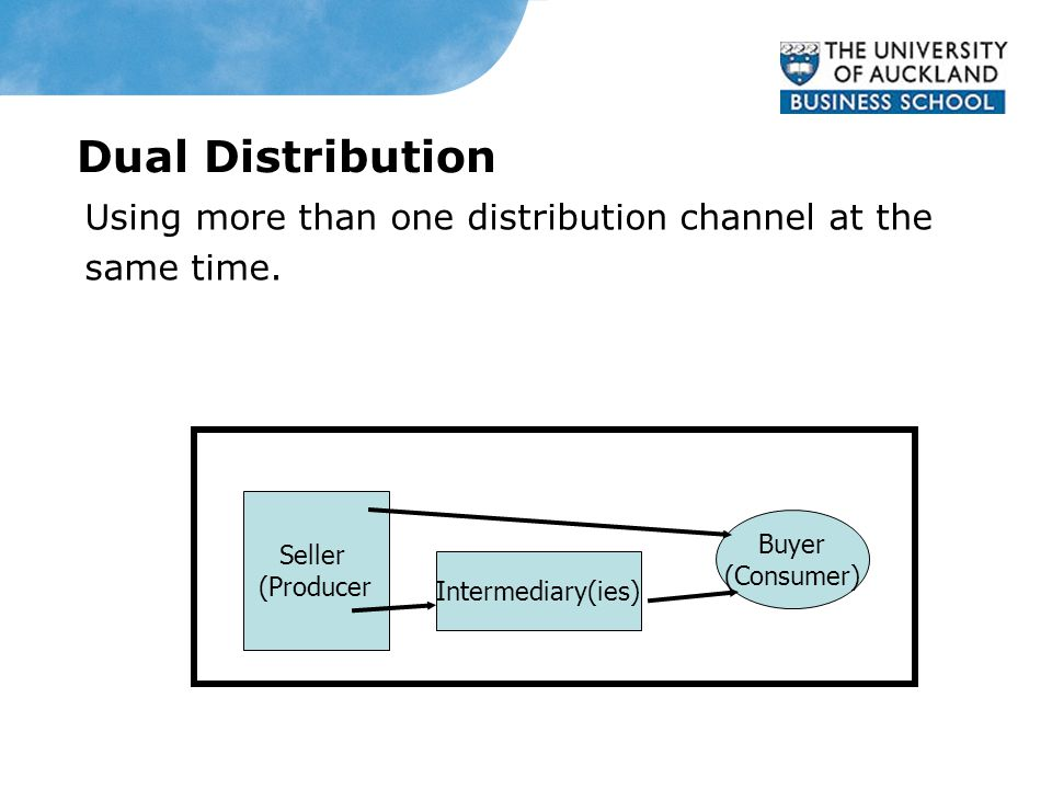 Dual Distribution Using more than one distribution channel at the same time.
