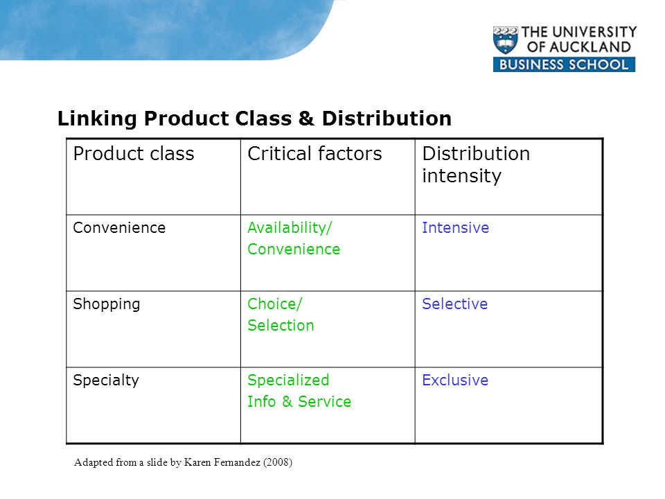 Linking Product Class & Distribution Product classCritical factorsDistribution intensity ConvenienceAvailability/ Convenience Intensive ShoppingChoice/ Selection Selective SpecialtySpecialized Info & Service Exclusive Adapted from a slide by Karen Fernandez (2008)