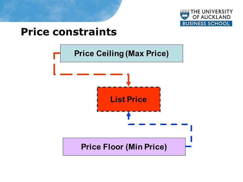 Price constraints Price Ceiling (Max Price) List Price Price Floor (Min Price)