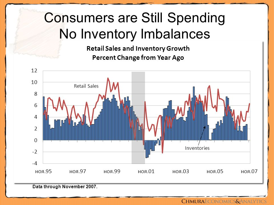 Consumers are Still Spending No Inventory Imbalances Data through November 2007.