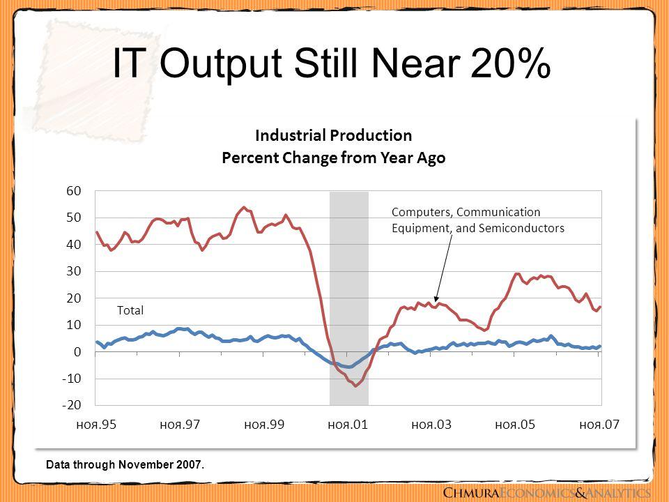 IT Output Still Near 20% Data through November 2007.
