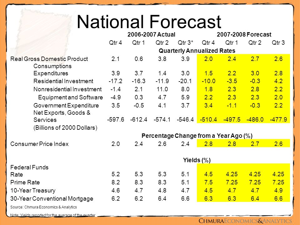 National Forecast 2006-2007 Actual 2007-2008 Forecast Qtr 4Qtr 1Qtr 2Qtr 3*Qtr 4Qtr 1Qtr 2Qtr 3 Quarterly Annualized Rates Real Gross Domestic Product