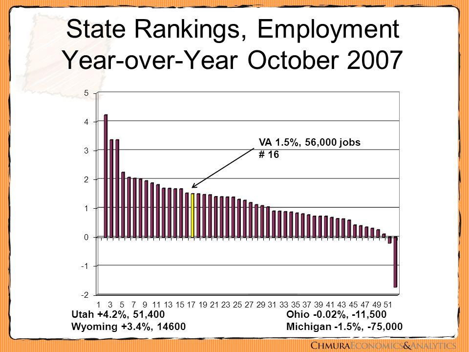 State Rankings, Employment Year-over-Year October 2007 Utah +4.2%, 51,400 Wyoming +3.4%, 14600 Ohio -0.02%, -11,500 Michigan -1.5%, -75,000 VA 1.5%, 56,000 jobs # 16