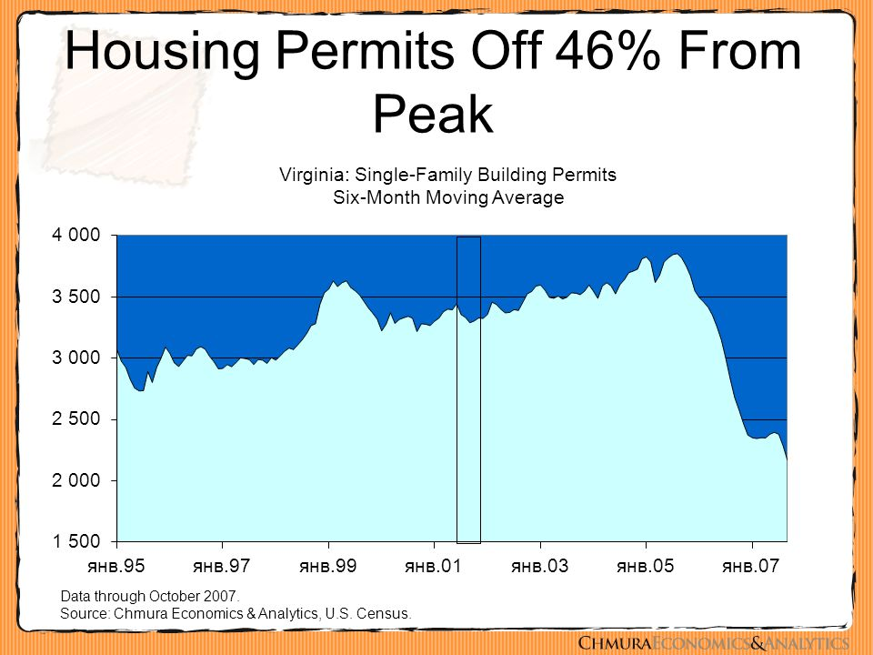 Housing Permits Off 46% From Peak Data through October 2007.
