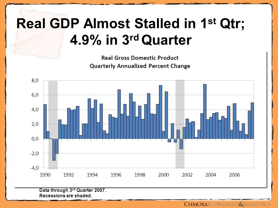 Real GDP Almost Stalled in 1 st Qtr; 4.9% in 3 rd Quarter Data through 3 rd Quarter 2007. Recessions are shaded.