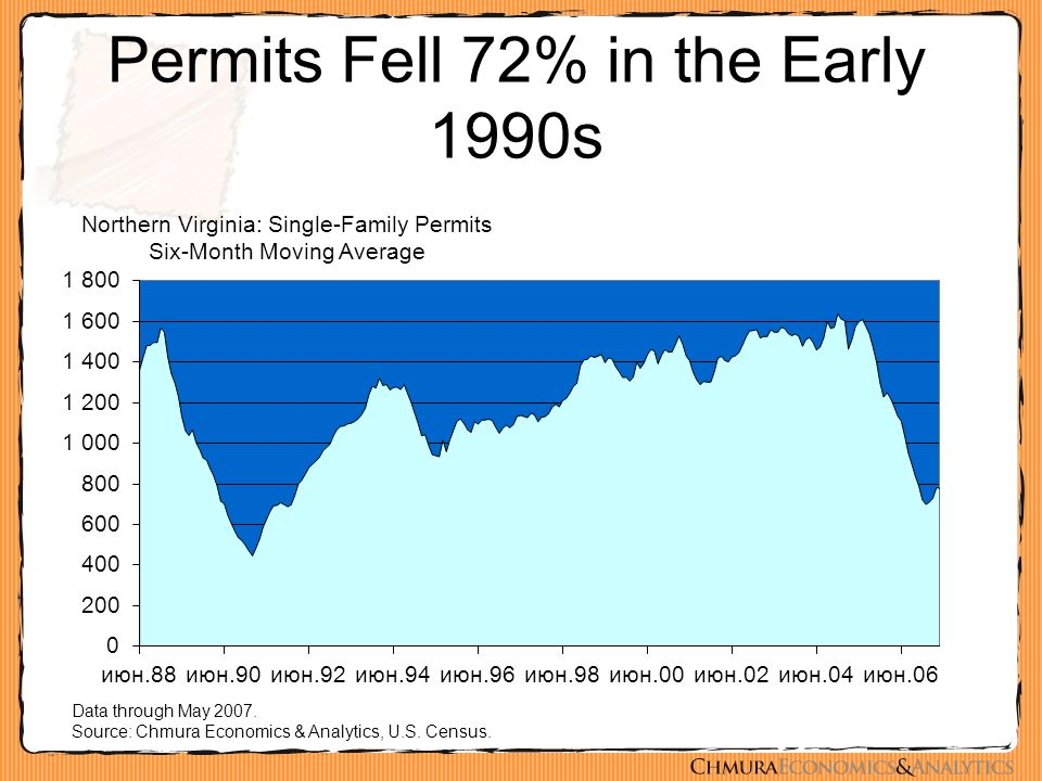 Permits Fell 72% in the Early 1990s Data through May 2007.