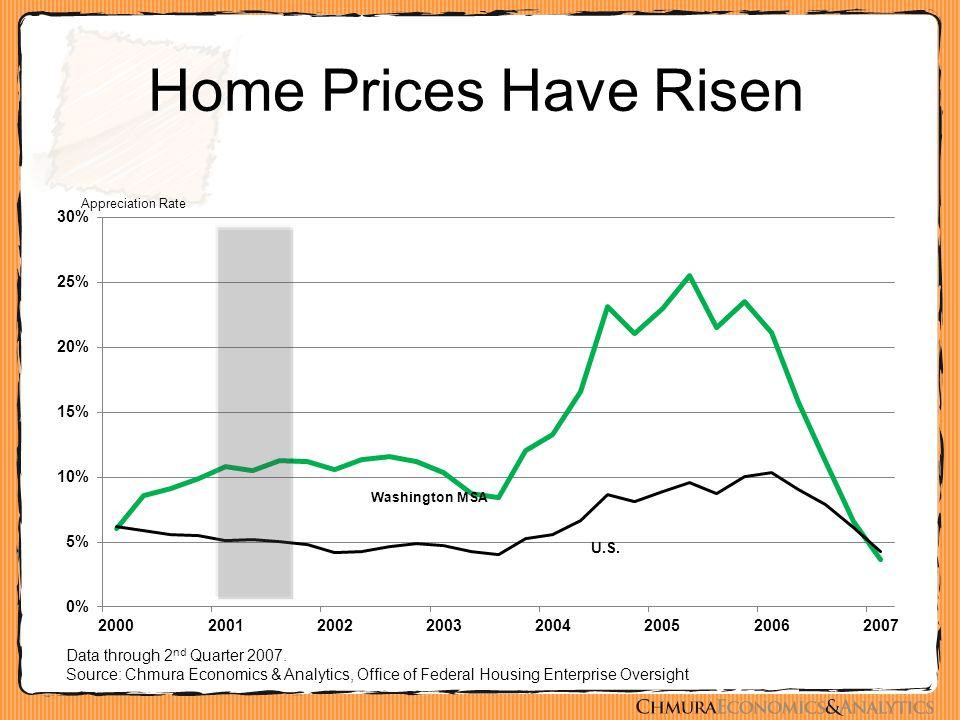 Home Prices Have Risen Data through 2 nd Quarter 2007. Source: Chmura Economics & Analytics, Office of Federal Housing Enterprise Oversight