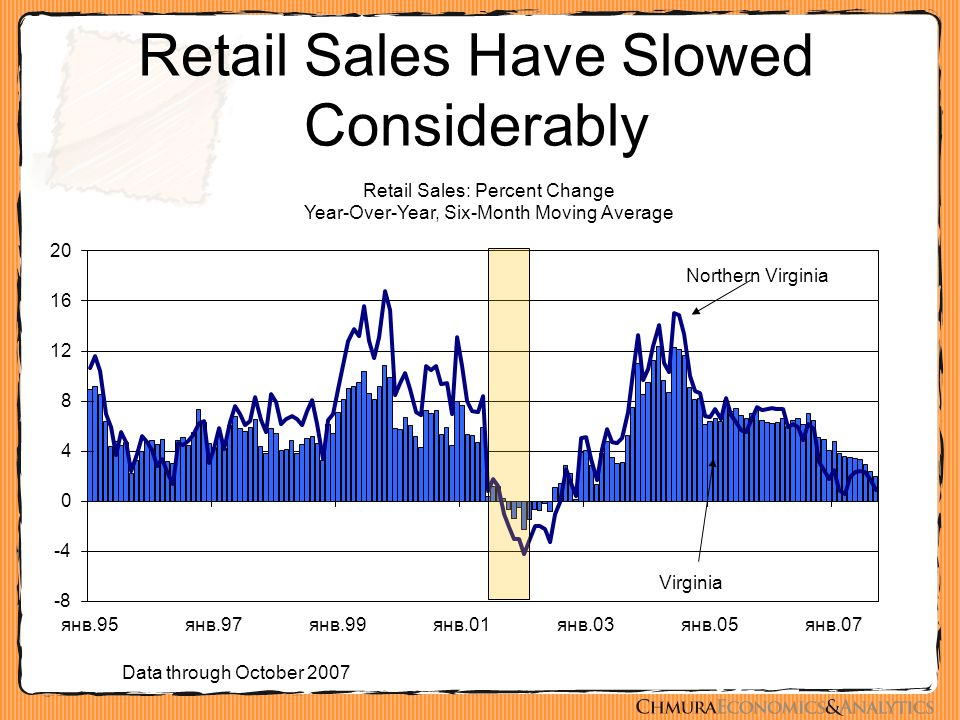 Retail Sales Have Slowed Considerably Data through October 2007
