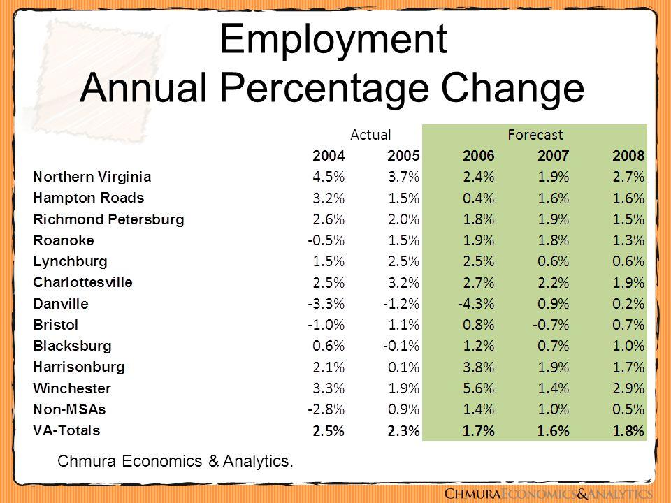 Employment Annual Percentage Change Chmura Economics & Analytics.