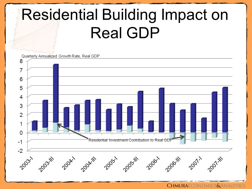 Residential Building Impact on Real GDP