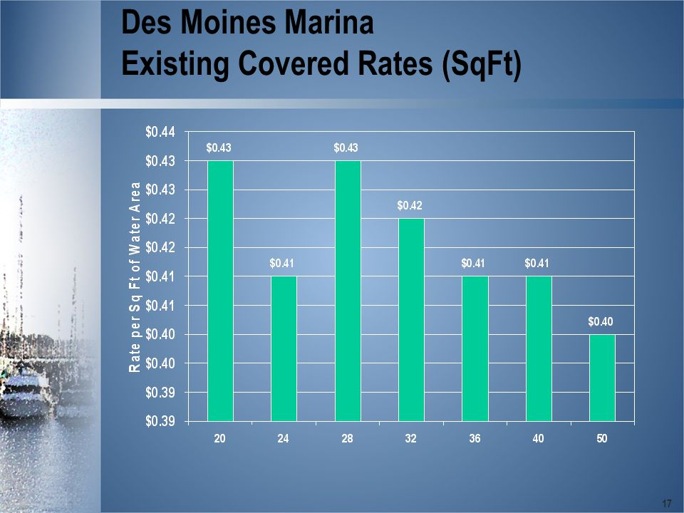 17 Des Moines Marina Existing Covered Rates (SqFt)