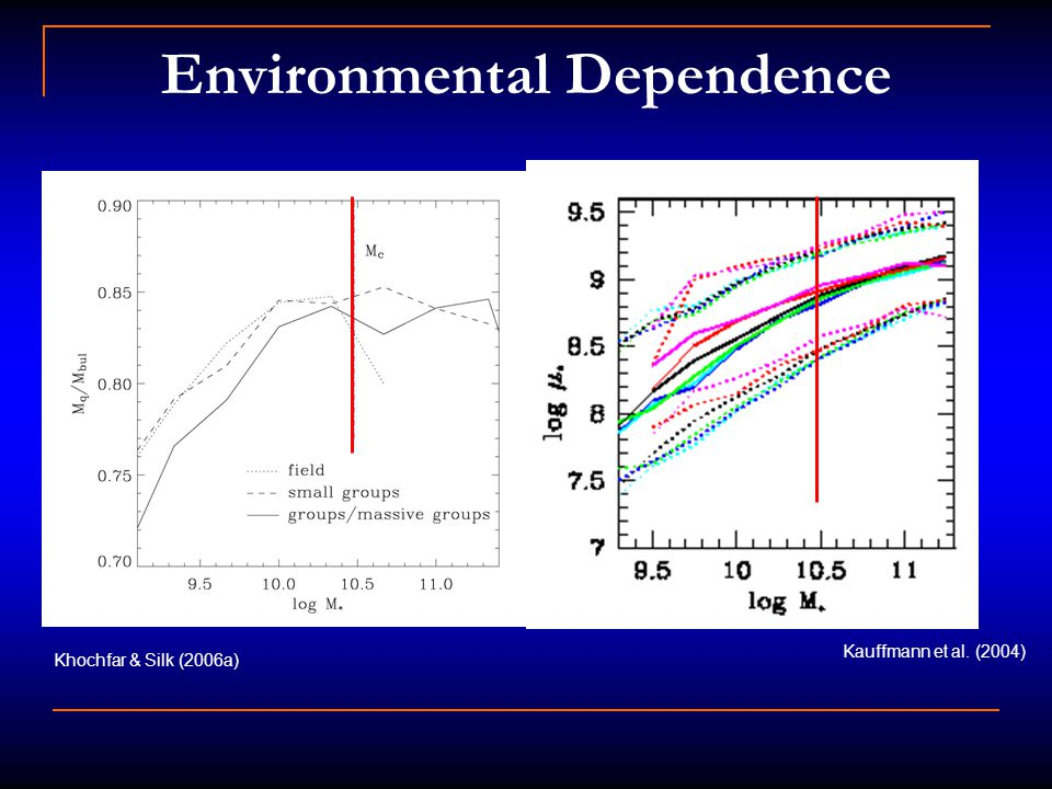 Environmental Dependence Kauffmann et al. (2004) Khochfar & Silk (2006a)