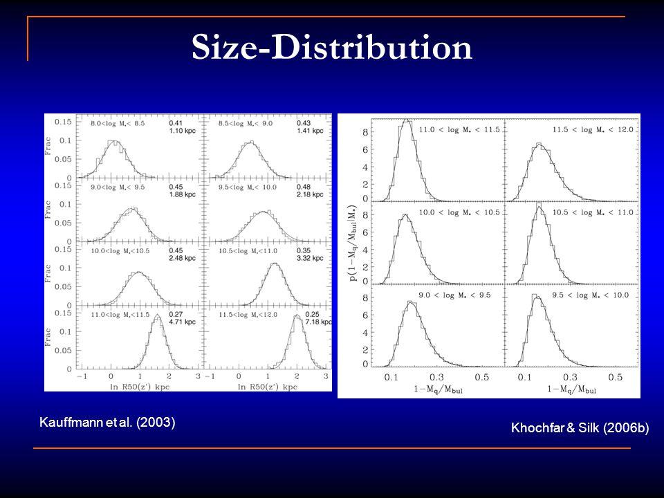 Size-Distribution Kauffmann et al. (2003) Khochfar & Silk (2006b)