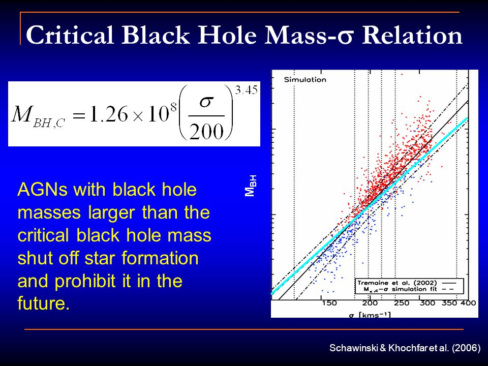 Critical Black Hole Mass-  Relation M BH AGNs with black hole masses larger than the critical black hole mass shut off star formation and prohibit it in the future.