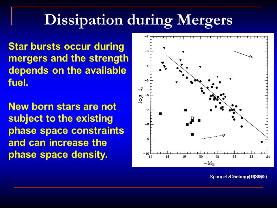Dissipation during Mergers Springel & Hernquist (2005) Star bursts occur during mergers and the strength depends on the available fuel.