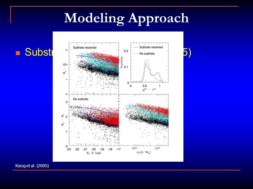 Modeling Approach Substructure (e.g. Kang et al. 2005) Kang et al. (2005)