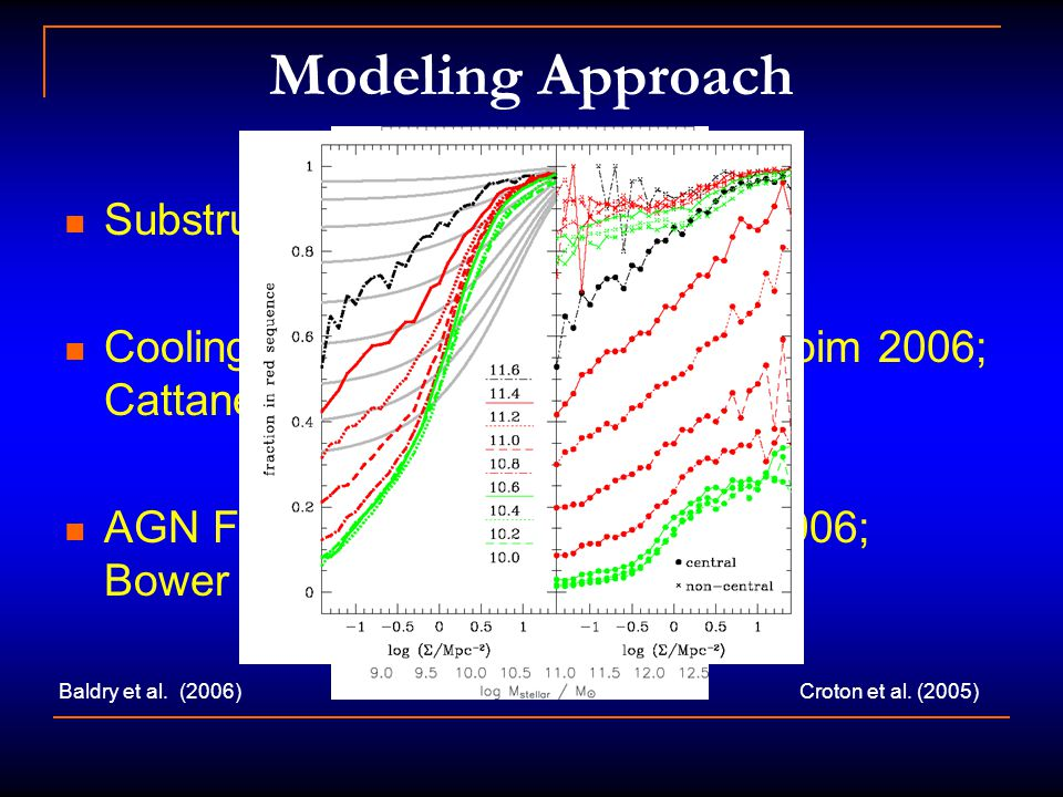 Modeling Approach Substructure (e.g. Kang et al. 2005) Cooling/heating (e.g.