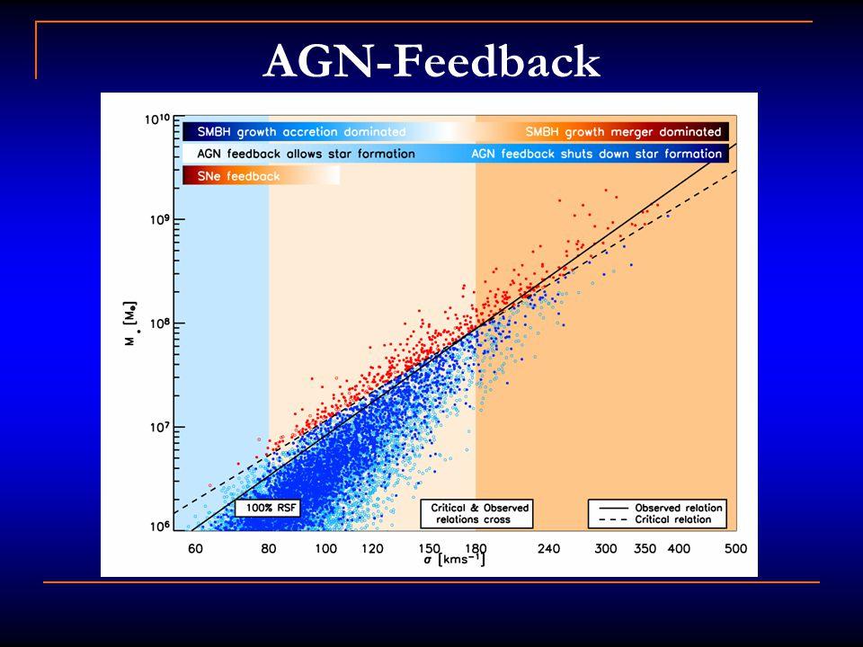 AGN-Feedback
