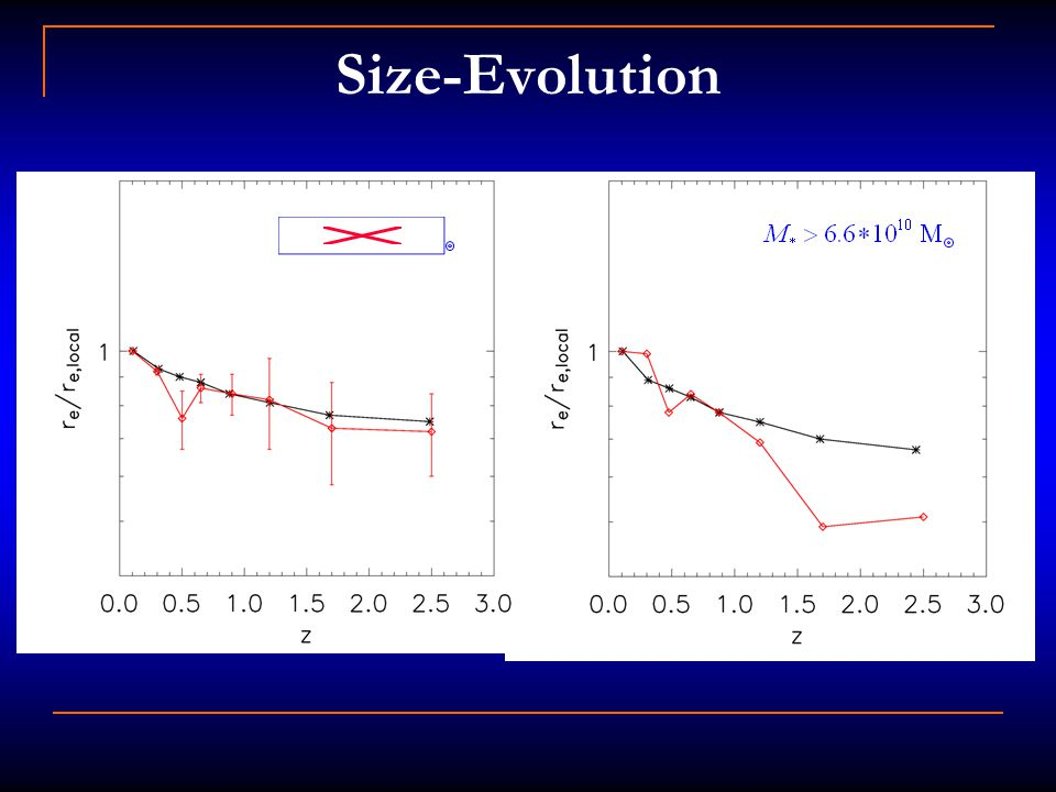 Size-Evolution