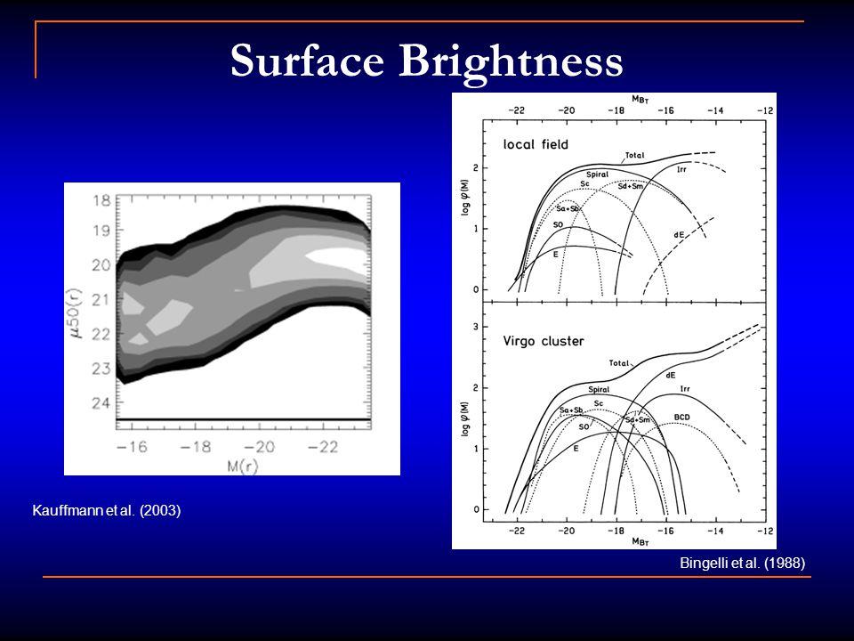 Surface Brightness Kauffmann et al. (2003) Bingelli et al. (1988)