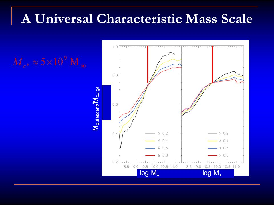 A Universal Characteristic Mass Scale log M  M quiescent /M bulge
