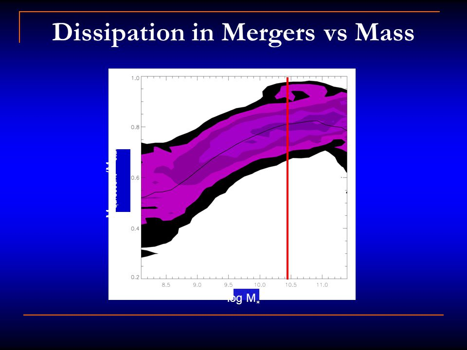 Dissipation in Mergers vs Mass log M  M quiescent /M star burst