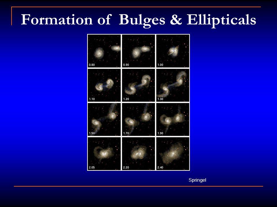 Formation of Bulges & Ellipticals Springel